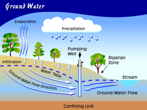 how to use a water level to level ground